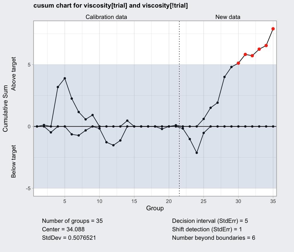 Cusum chart — cusum • qcc