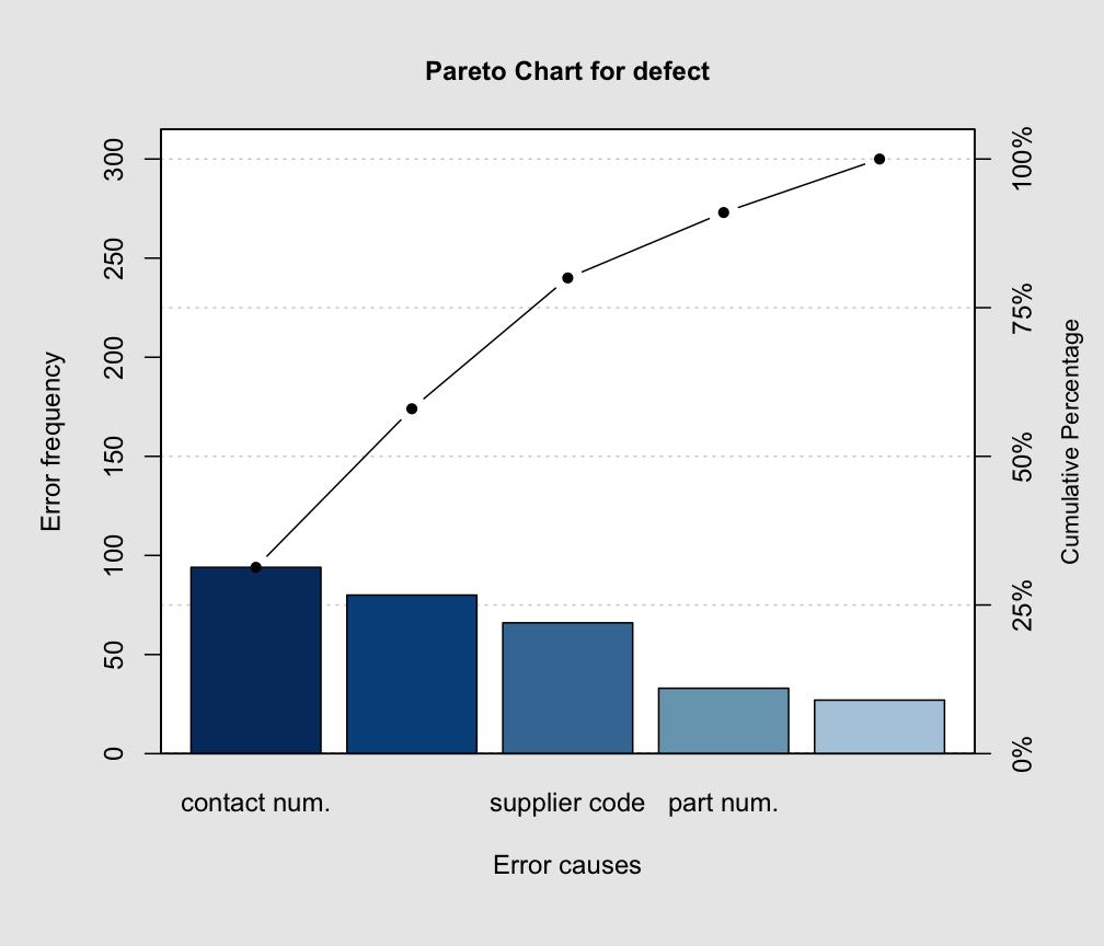 Pareto Chart Paretoart Qcc